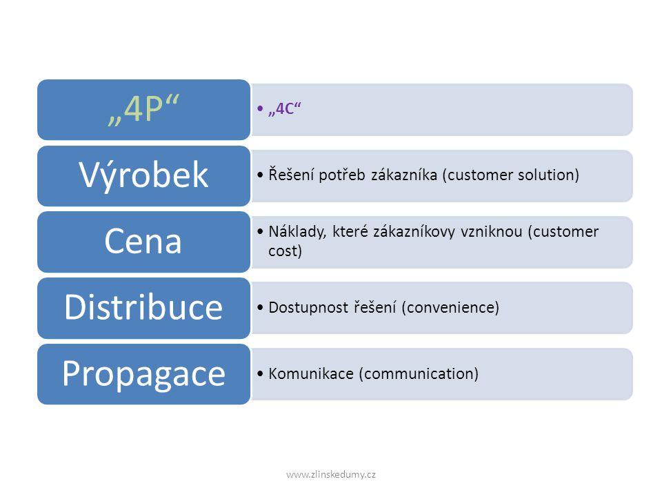 """""""4C """"4P Řešení potřeb zákazníka (customer solution) Výrobek Náklady, které zákazníkovy vzniknou (customer cost) Cena Dostupnost řešení (convenience) Distribuce Komunikace (communication) Propagace www.zlinskedumy.cz"""