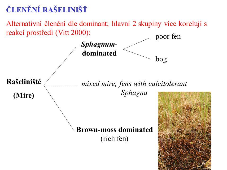 ČLENĚNÍ RAŠELINIŠŤ Alternativní členění dle dominant; hlavní 2 skupiny více korelují s reakcí prostředí (Vitt 2000): Rašeliniště (Mire) Sphagnum- dominated mixed mire; fens with calcitolerant Sphagna poor fen bog Brown-moss dominated (rich fen)