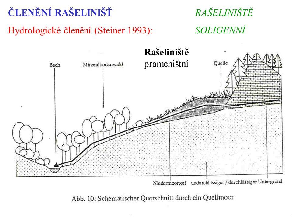 ČLENĚNÍ RAŠELINIŠŤ Hydrologické členění (Steiner 1993): Rašeliniště prameništní RAŠELINIŠTĚ SOLIGENNÍ