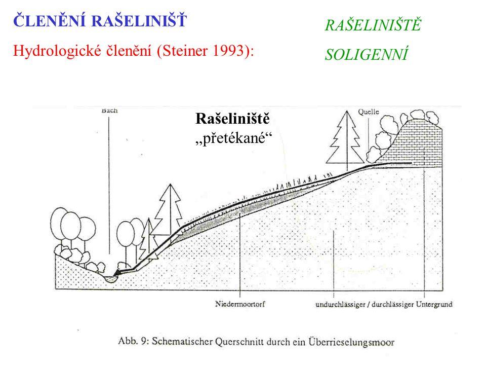 """ČLENĚNÍ RAŠELINIŠŤ Hydrologické členění (Steiner 1993): Rašeliniště """"přetékané RAŠELINIŠTĚ SOLIGENNÍ"""