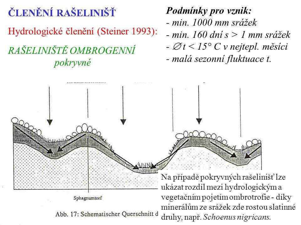 ČLENĚNÍ RAŠELINIŠŤ Hydrologické členění (Steiner 1993): RAŠELINIŠTĚ OMBROGENNÍ pokryvné Podmínky pro vznik: - min.