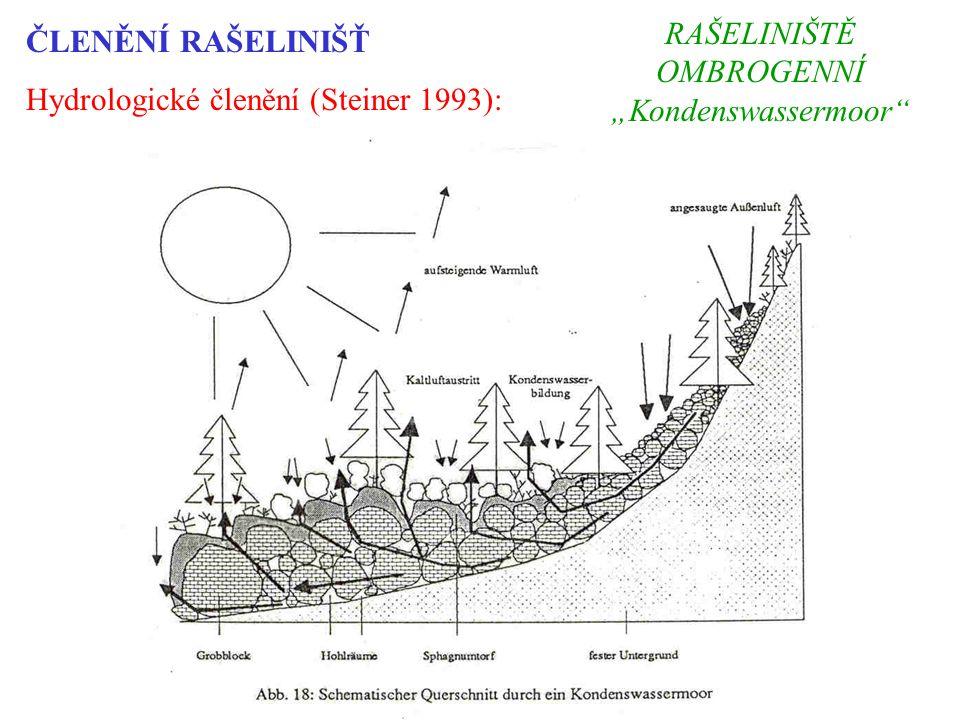 """ČLENĚNÍ RAŠELINIŠŤ Hydrologické členění (Steiner 1993): RAŠELINIŠTĚ OMBROGENNÍ """"Kondenswassermoor"""