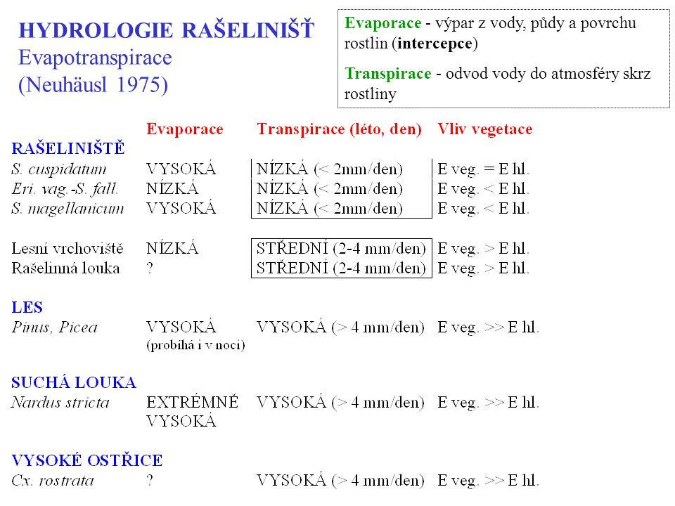 HYDROLOGIE RAŠELINIŠŤ Evapotranspirace (Neuhäusl 1975) Evaporace - výpar z vody, půdy a povrchu rostlin (intercepce) Transpirace - odvod vody do atmosféry skrz rostliny