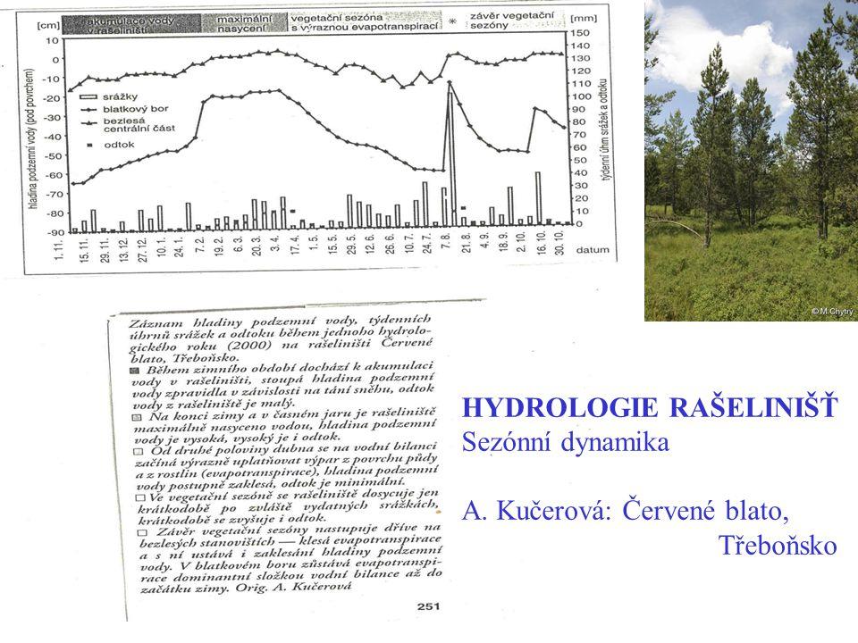 HYDROLOGIE RAŠELINIŠŤ Sezónní dynamika A. Kučerová: Červené blato, Třeboňsko