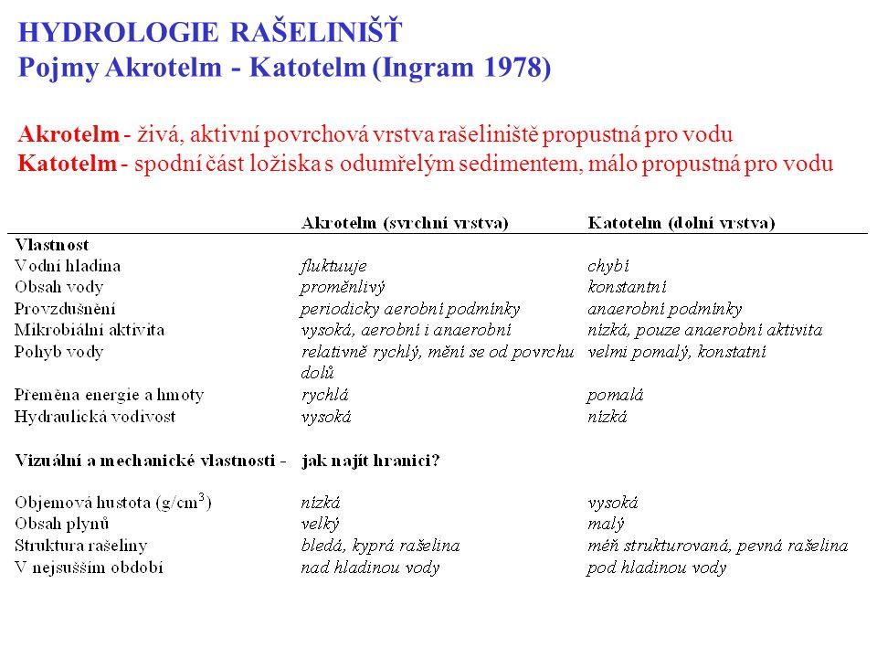 HYDROLOGIE RAŠELINIŠŤ Pojmy Akrotelm - Katotelm (Ingram 1978) Akrotelm - živá, aktivní povrchová vrstva rašeliniště propustná pro vodu Katotelm - spodní část ložiska s odumřelým sedimentem, málo propustná pro vodu