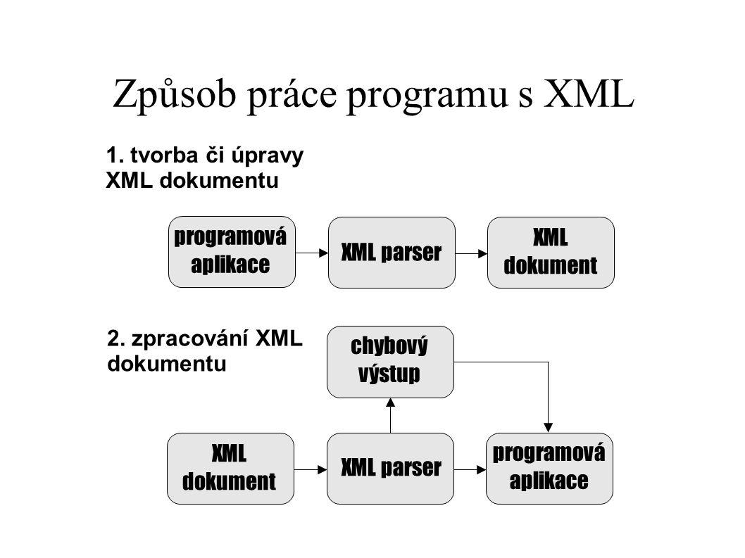 Způsob práce programu s XML XML dokument chybový výstup XML parser XML dokument programová aplikace 2. zpracování XML dokumentu 1. tvorba či úpravy XM