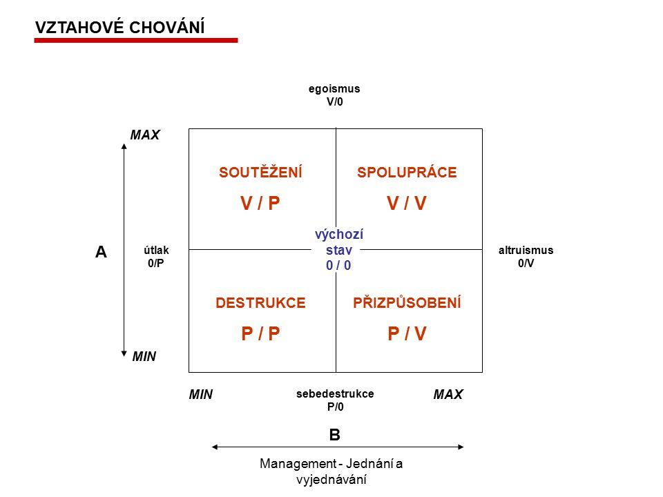 Management - Jednání a vyjednávání SOUTĚŽENÍ V / P SPOLUPRÁCE V / V DESTRUKCE P / P PŘIZPŮSOBENÍ P / V výchozí stav 0 / 0 útlak 0/P altruismus 0/V egoismus V/0 sebedestrukce P/0 MAX MIN MAX B A VZTAHOVÉ CHOVÁNÍ