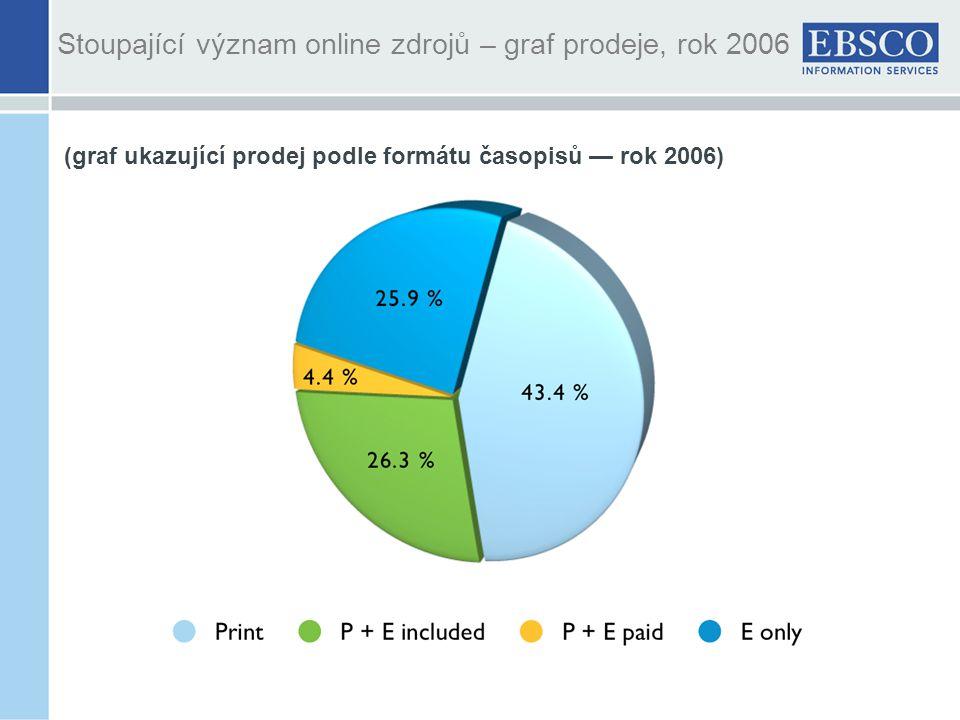 Stoupající význam online zdrojů – graf prodeje, rok 2006 (graf ukazující prodej podle formátu časopisů — rok 2006)