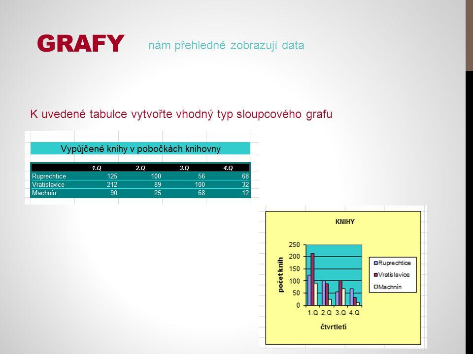 GRAFY nám přehledně zobrazují data K uvedené tabulce vytvořte vhodný typ sloupcového grafu