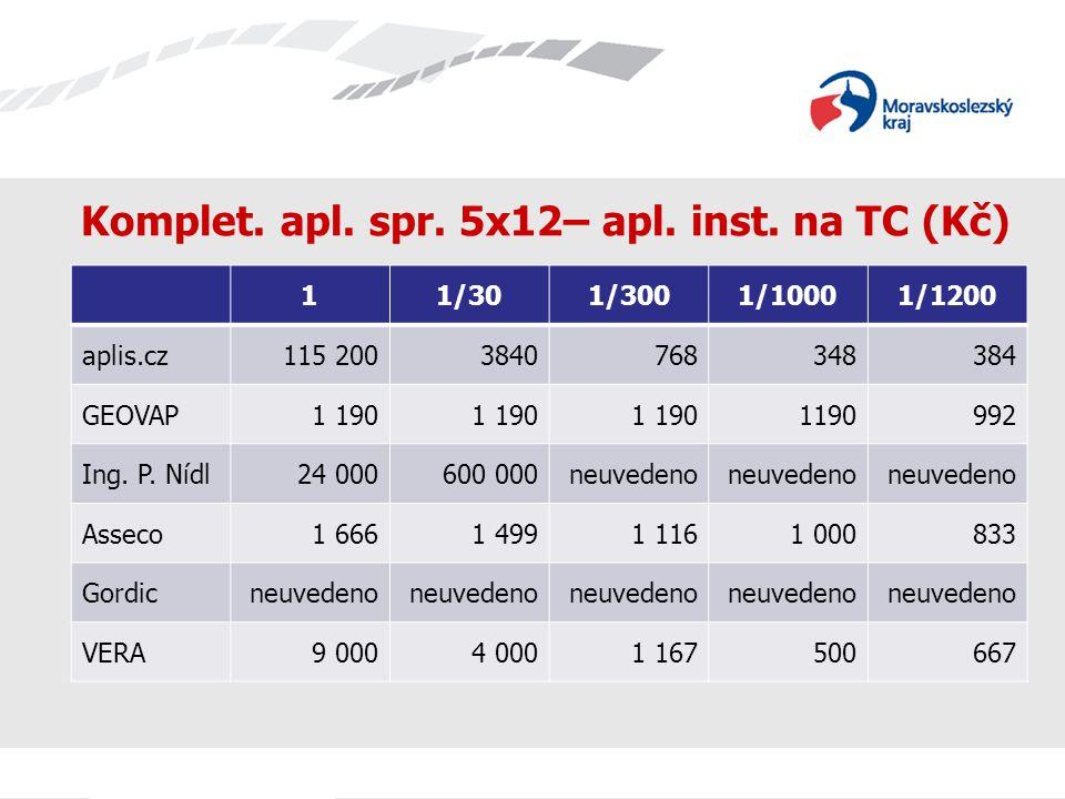 Komplet. apl. spr. 5x12– apl. inst. na TC (Kč) 11/301/3001/10001/1200 aplis.cz115 2003840768348384 GEOVAP1 190 992 Ing. P. Nídl24 000600 000neuvedeno