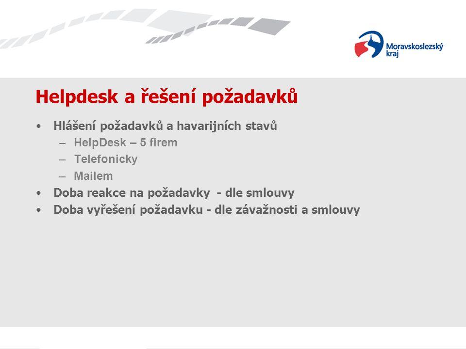 Helpdesk a řešení požadavků Hlášení požadavků a havarijních stavů –HelpDesk – 5 firem –Telefonicky –Mailem Doba reakce na požadavky - dle smlouvy Doba vyřešení požadavku - dle závažnosti a smlouvy