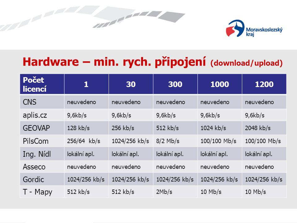 Hardware – min. rych. připojení (download/upload) Počet licencí 13030010001200 CNS neuvedeno aplis.cz 9,6kb/s GEOVAP 128 kb/s256 kb/s512 kb/s1024 kb/s