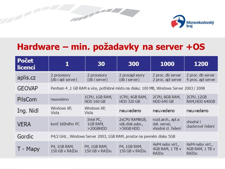 Hardware – min. požadavky na server +OS Počet licencí 13030010001200 aplis.cz 2 procesory (db i apl server) 2 procesory (db i server) 2 procapl esory