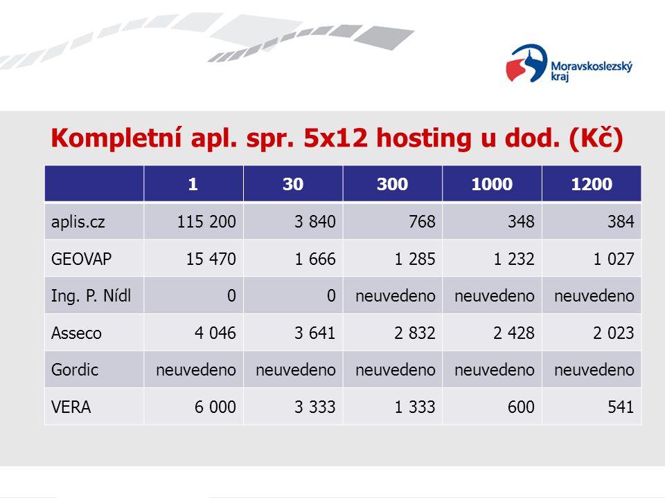Kompletní apl. spr. 5x12 hosting u dod.