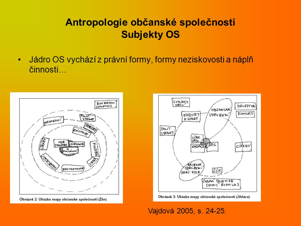 Antropologie občanské společnosti Subjekty OS Jádro OS vychází z právní formy, formy neziskovosti a náplň činnosti… Vajdová 2005, s.