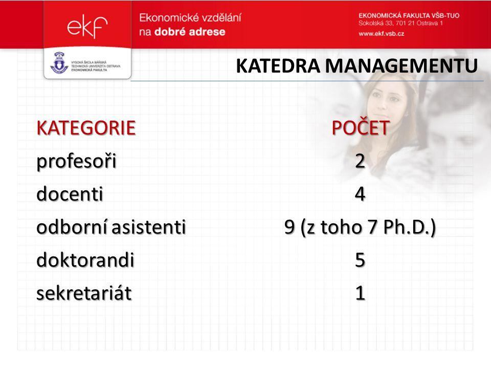 KATEGORIEPOČET profesoři2 docenti4 odborní asistenti 9 (z toho 7 Ph.D.) doktorandi5 sekretariát1 KATEDRA MANAGEMENTU