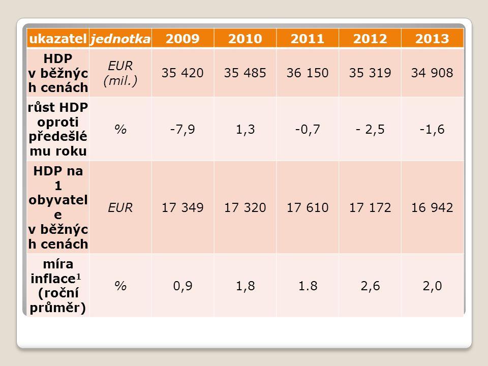 ukazateljednotka20092010201120122013 HDP v běžnýc h cenách EUR (mil.) 35 42035 48536 15035 31934 908 růst HDP oproti předešlé mu roku %-7,91,3-0,7- 2,