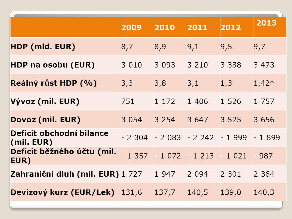 2009201020112012 2013 HDP (mld. EUR)8,78,99,19,59,7 HDP na osobu (EUR)3 0103 0933 2103 3883 473 Reálný růst HDP (%)3,33,83,11,31,42* Vývoz (mil. EUR)7