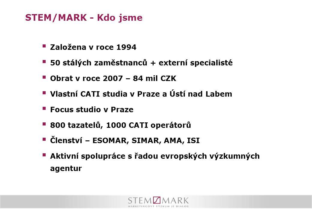 STEM/MARK - Kdo jsme  Založena v roce 1994  50 stálých zaměstnanců + externí specialisté  Obrat v roce 2007 – 84 mil CZK  Vlastní CATI studia v Praze a Ústí nad Labem  Focus studio v Praze  800 tazatelů, 1000 CATI operátorů  Členství – ESOMAR, SIMAR, AMA, ISI  Aktivní spolupráce s řadou evropských výzkumných agentur