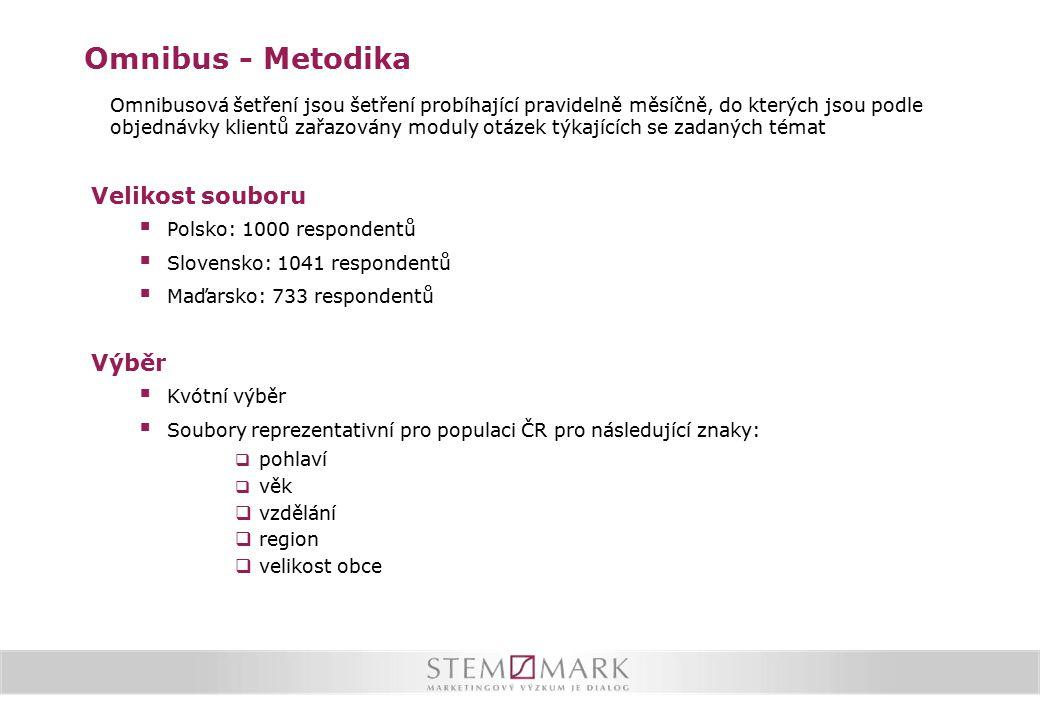 Omnibus - Metodika Omnibusová šetření jsou šetření probíhající pravidelně měsíčně, do kterých jsou podle objednávky klientů zařazovány moduly otázek týkajících se zadaných témat Velikost souboru  Polsko: 1000 respondentů  Slovensko: 1041 respondentů  Maďarsko: 733 respondentů Výběr  Kvótní výběr  Soubory reprezentativní pro populaci ČR pro následující znaky:  pohlaví  věk  vzdělání  region  velikost obce