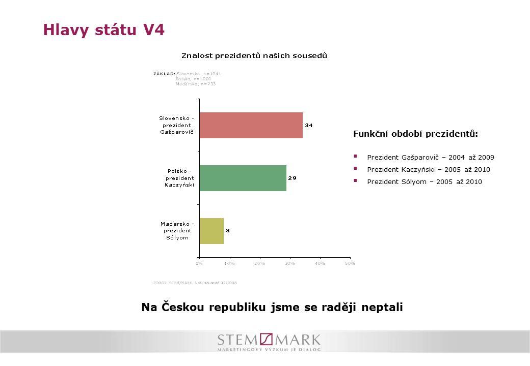 Hlavy státu V4 Funkční období prezidentů:  Prezident Gašparovič – 2004 až 2009  Prezident Kaczyński – 2005 až 2010  Prezident Sólyom – 2005 až 2010 Na Českou republiku jsme se raději neptali