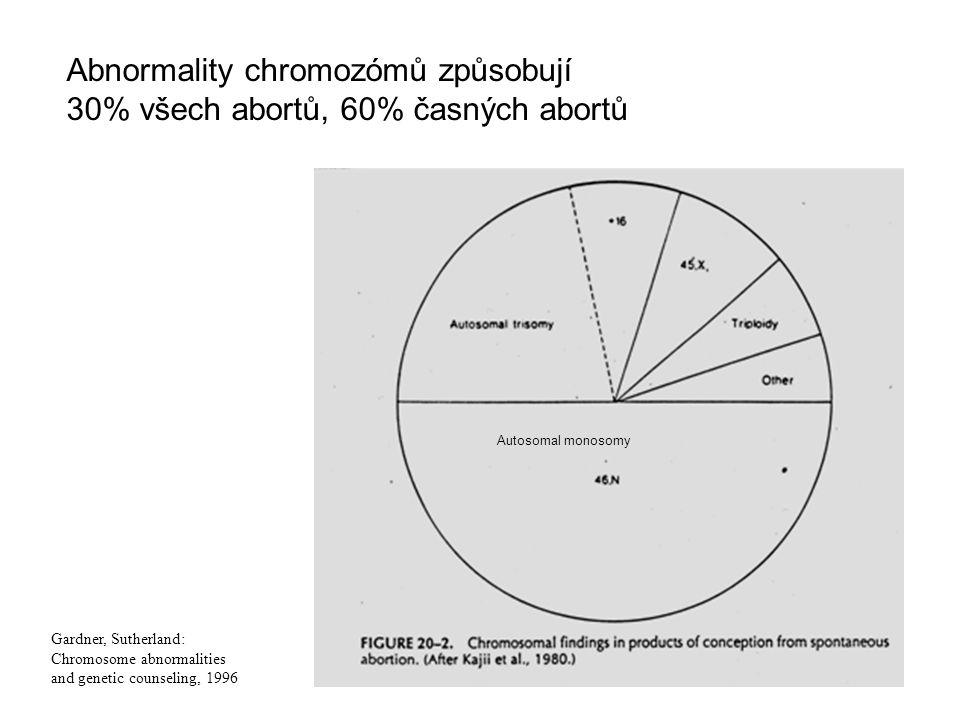 Gardner, Sutherland: Chromosome abnormalities and genetic counseling, 1996 Autosomal monosomy Abnormality chromozómů způsobují 30% všech abortů, 60% č