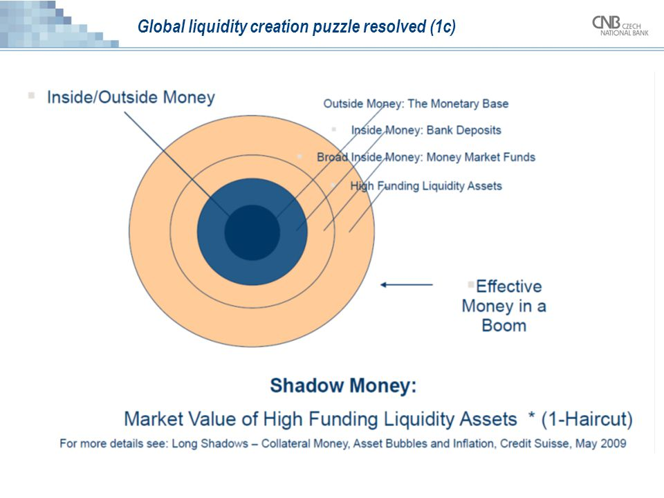 Global liquidity creation puzzle resolved (1c)
