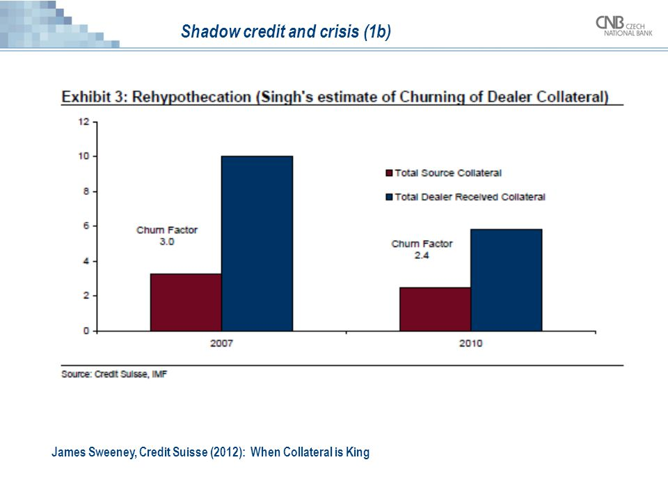 Shadow credit and crisis (1b) James Sweeney, Credit Suisse (2012): When Collateral is King