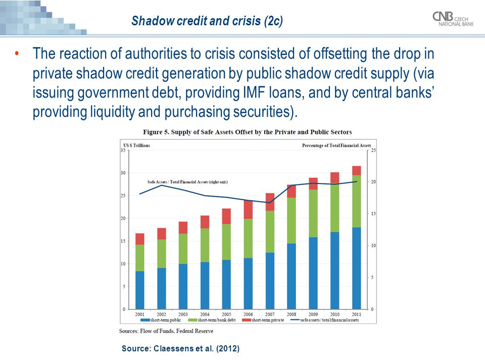 Shadow credit and crisis (2c) The reaction of authorities to crisis consisted of offsetting the drop in private shadow credit generation by public sha