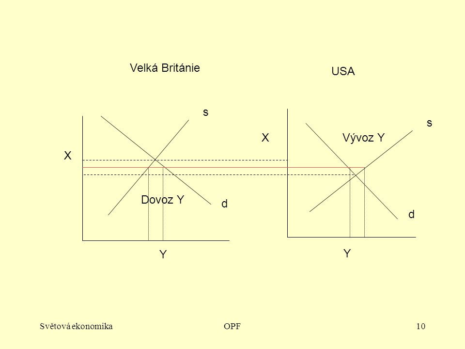 Světová ekonomikaOPF10 X Y X Y Velká Británie USA s d s d Vývoz Y Dovoz Y