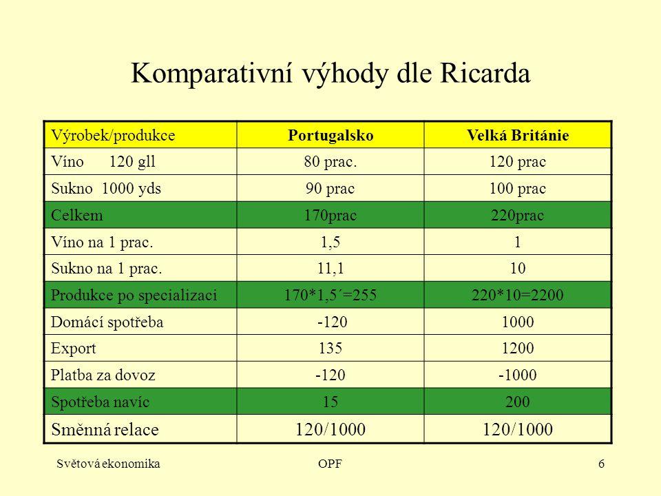 Světová ekonomikaOPF6 Komparativní výhody dle Ricarda Výrobek/produkcePortugalskoVelká Británie Víno 120 gll80 prac.120 prac Sukno 1000 yds90 prac100
