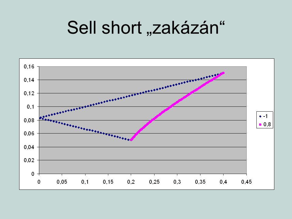 prodej nakrátko rozšiřuje efektivní množinu prodej nakrátko má smysl i v případě, že očekávané výnosnosti cenných papírů jsou kladné předpokládejme, že máme k dispozici (v portfoliu) dvě akcie s výnosnostmi 5% a 15% za předpokladu nepovolení prodeje nakrátko existuje omezení maximální výnosnosti – 15% můžeme získat vyšší výnosnost?