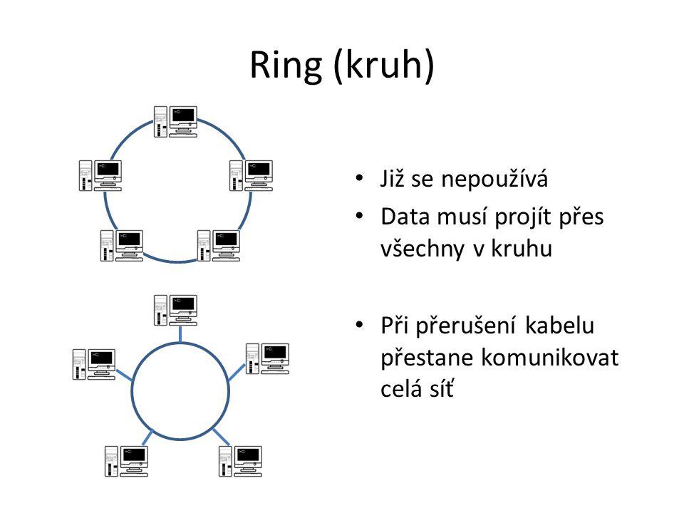 Star (hvězda) Označení S – server – switch Snadno se nastavuje a rozšiřuje Nelze vytvořit dvojhvězdu Při přerušení kabelu přestane komunikovat pouze 1 PC S