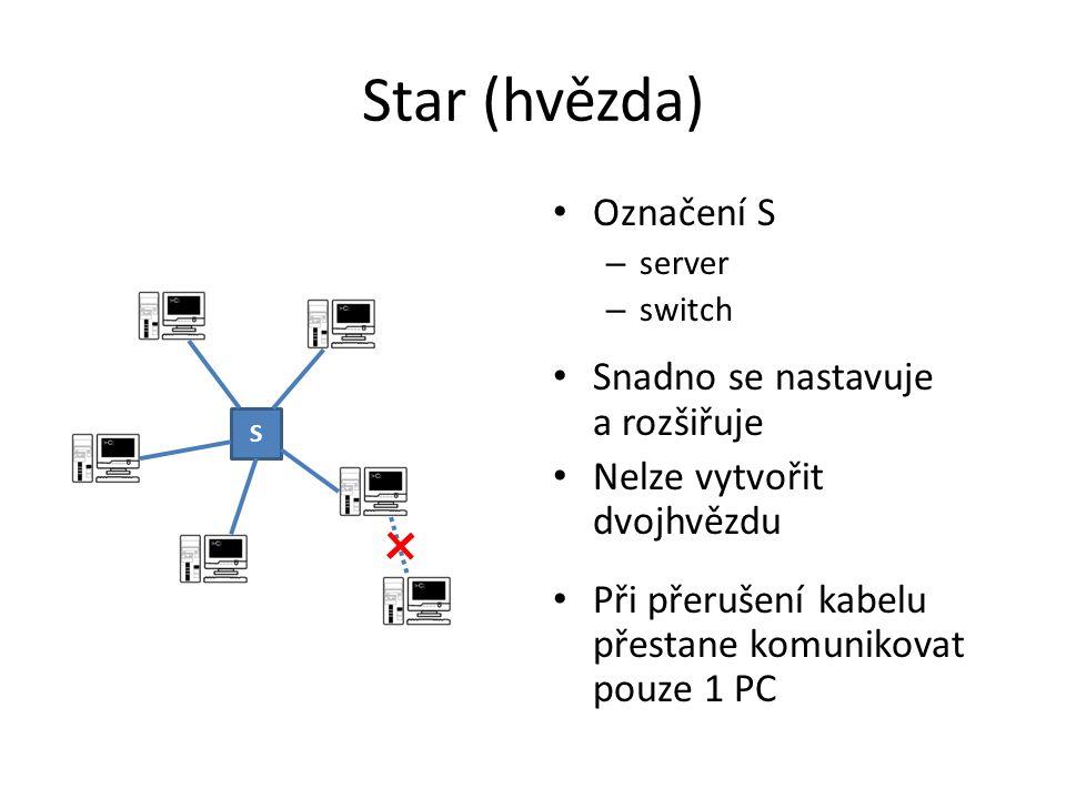 Star (hvězda) Označení S – server – switch Snadno se nastavuje a rozšiřuje Nelze vytvořit dvojhvězdu Při přerušení kabelu přestane komunikovat pouze 1