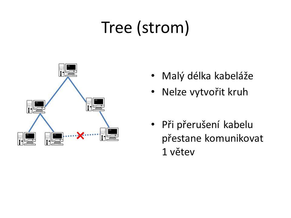 Tree (strom) Malý délka kabeláže Nelze vytvořit kruh Při přerušení kabelu přestane komunikovat 1 větev