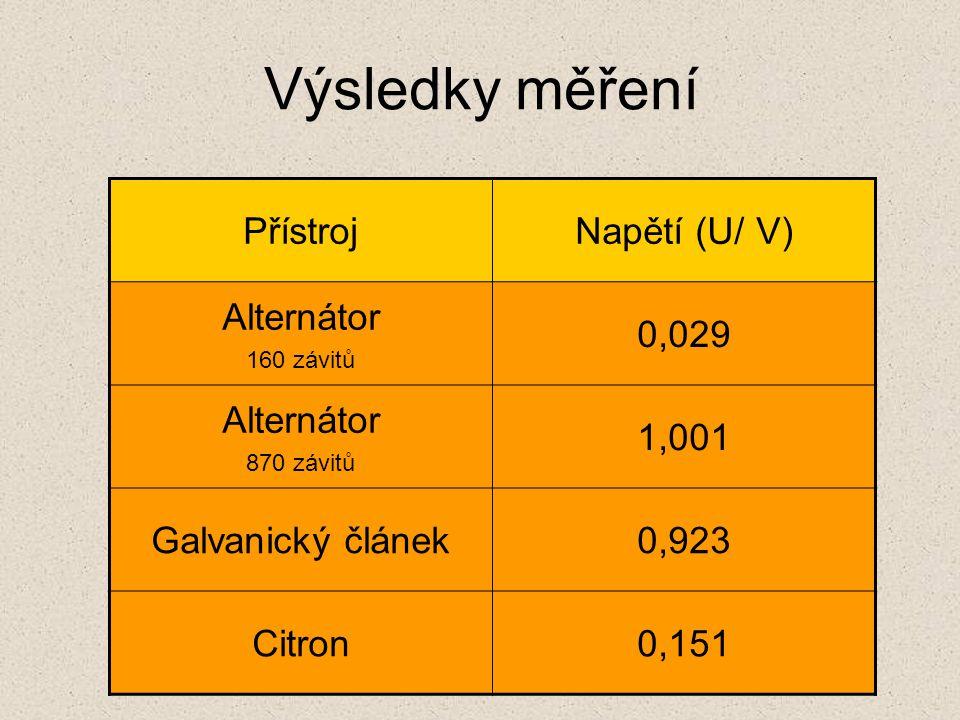 PřístrojNapětí (U/ V) Alternátor 160 závitů 0,029 Alternátor 870 závitů 1,001 Galvanický článek0,923 Citron0,151 Výsledky měření