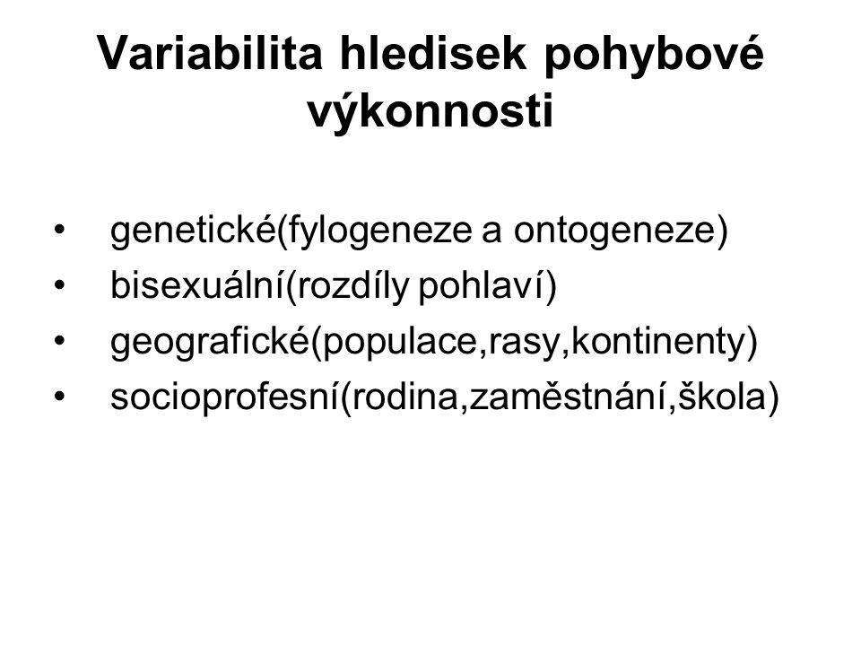 Variabilita hledisek pohybové výkonnosti genetické(fylogeneze a ontogeneze) bisexuální(rozdíly pohlaví) geografické(populace,rasy,kontinenty) socioprofesní(rodina,zaměstnání,škola)