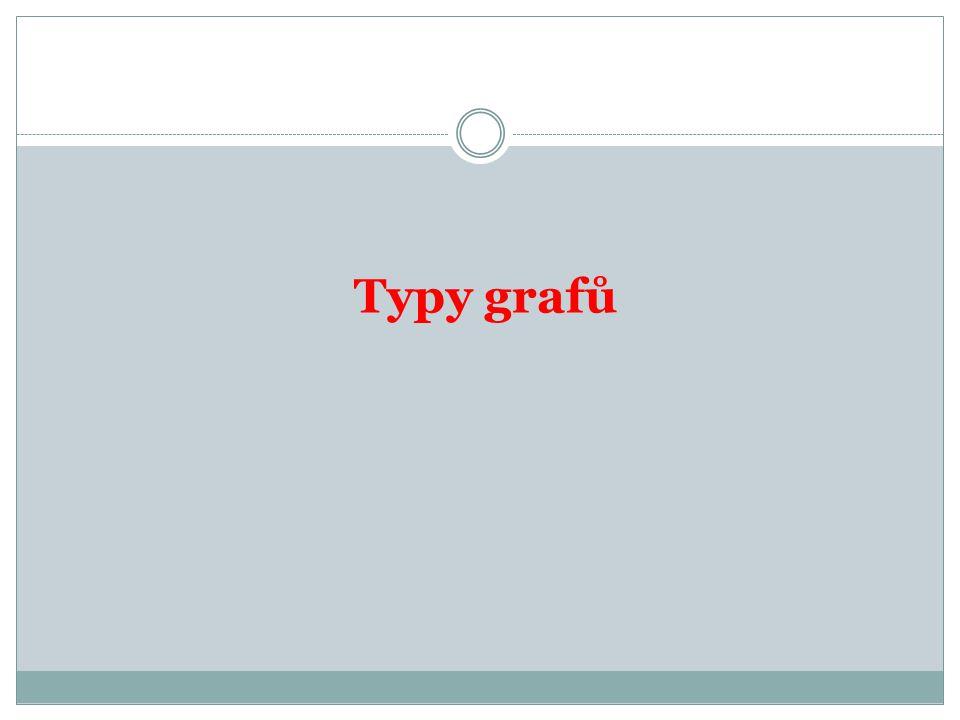 Typy grafů