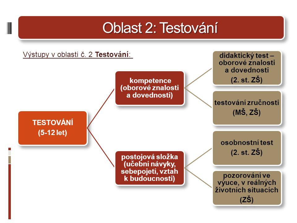 Oblast 2: Testování Oblast 2: Testování TESTOVÁNÍ (5-12 let) kompetence (oborové znalosti a dovednosti) didaktický test – oborové znalosti a dovednosti (2.