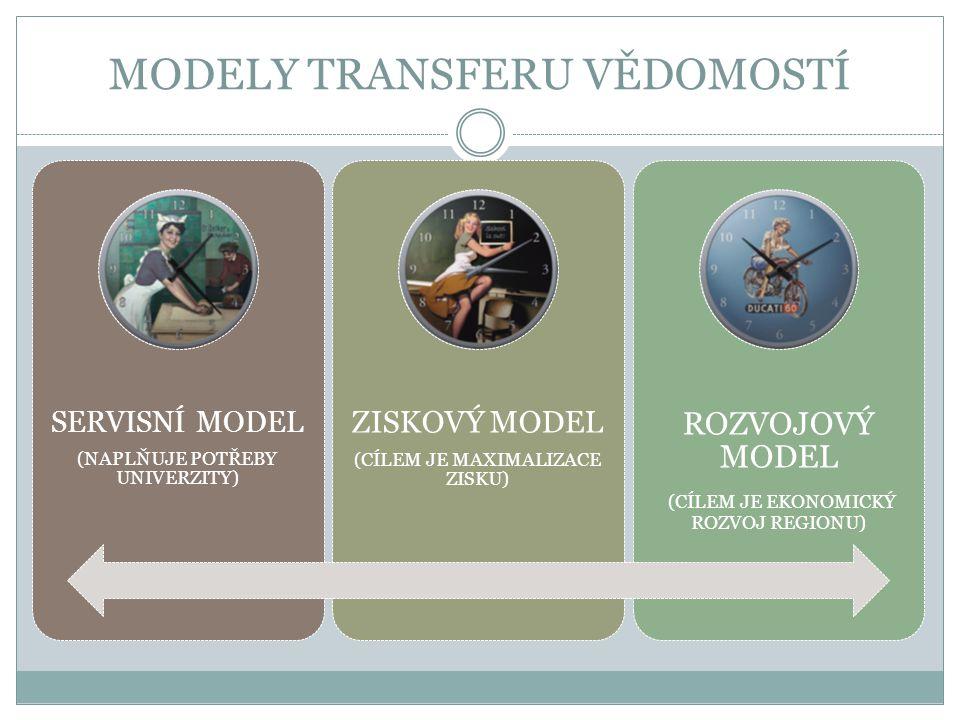 MODELY TRANSFERU VĚDOMOSTÍ SERVISNÍ MODEL (NAPLŇUJE POTŘEBY UNIVERZITY) ZISKOVÝ MODEL (CÍLEM JE MAXIMALIZACE ZISKU) ROZVOJOVÝ MODEL (CÍLEM JE EKONOMICKÝ ROZVOJ REGIONU)