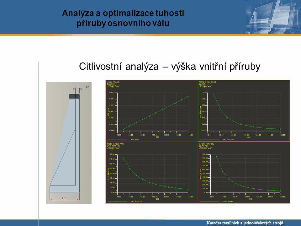 Citlivostní analýza – výška vnitřní příruby Analýza a optimalizace tuhosti příruby osnovního válu