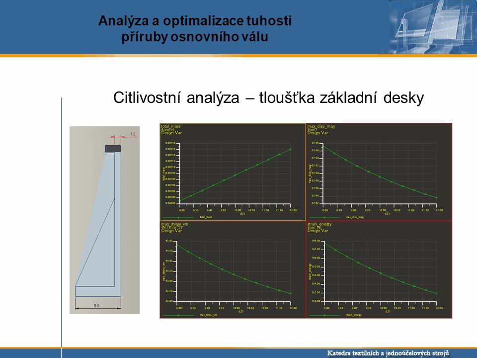 Citlivostní analýza – tloušťka základní desky Analýza a optimalizace tuhosti příruby osnovního válu