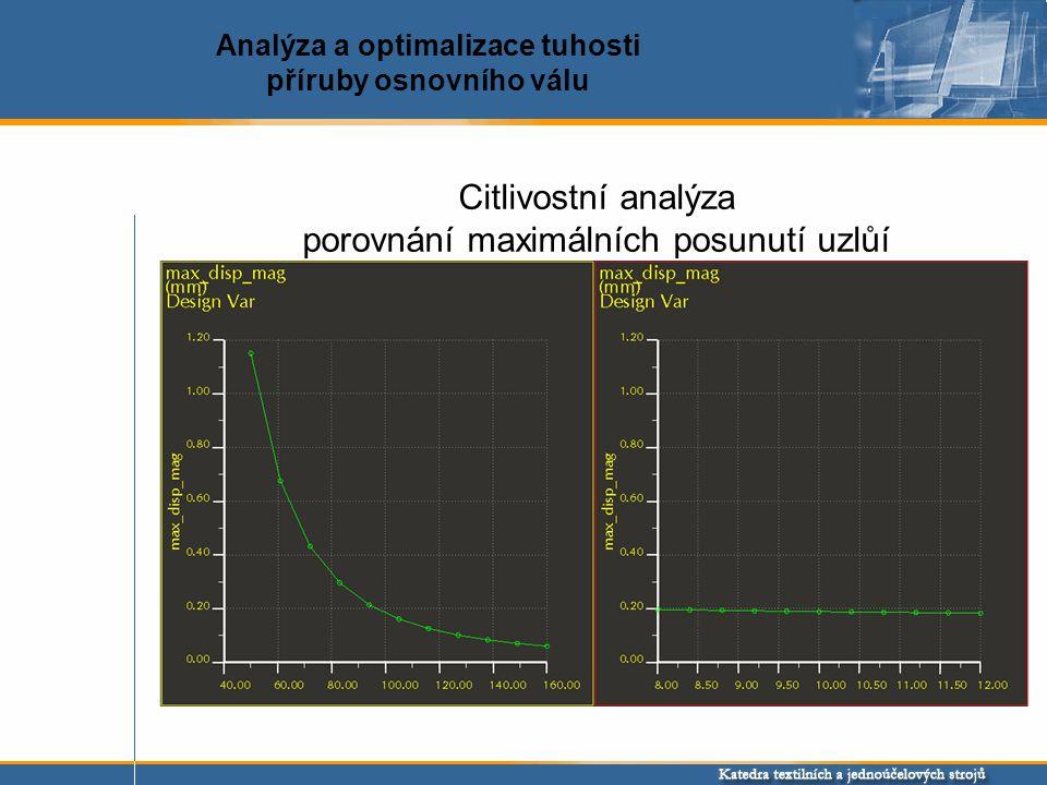 Citlivostní analýza porovnání maximálních posunutí uzlůí