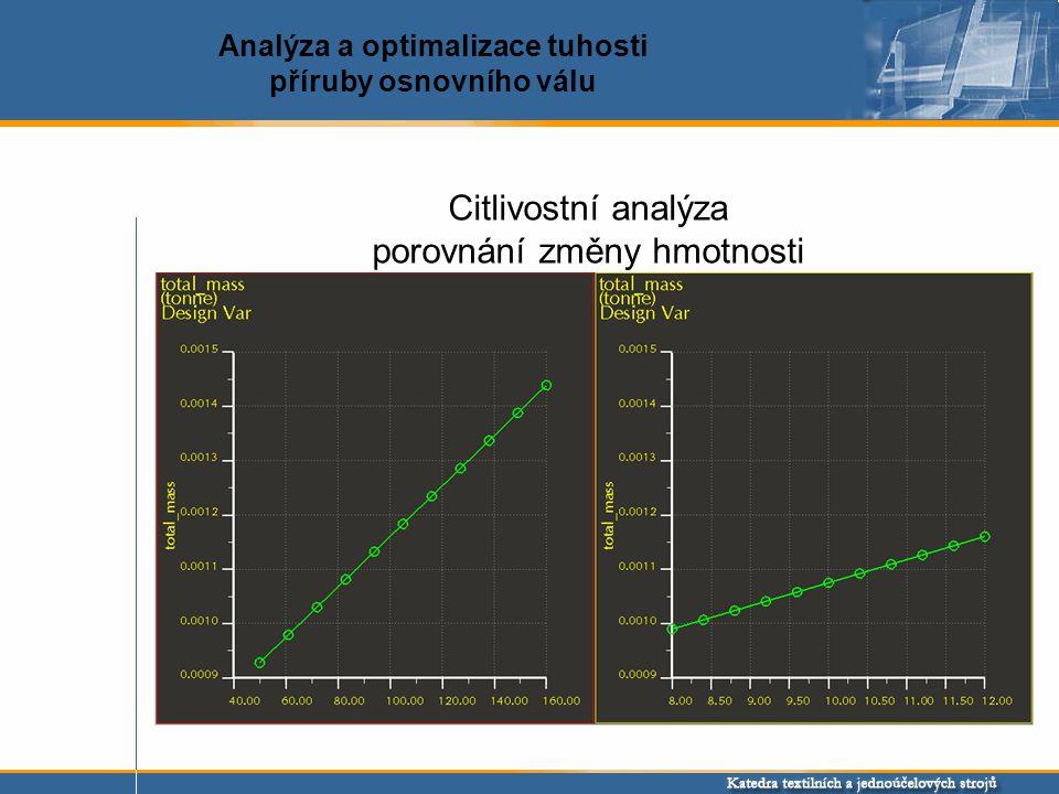 Analýza a optimalizace tuhosti příruby osnovního válu Citlivostní analýza porovnání změny hmotnosti