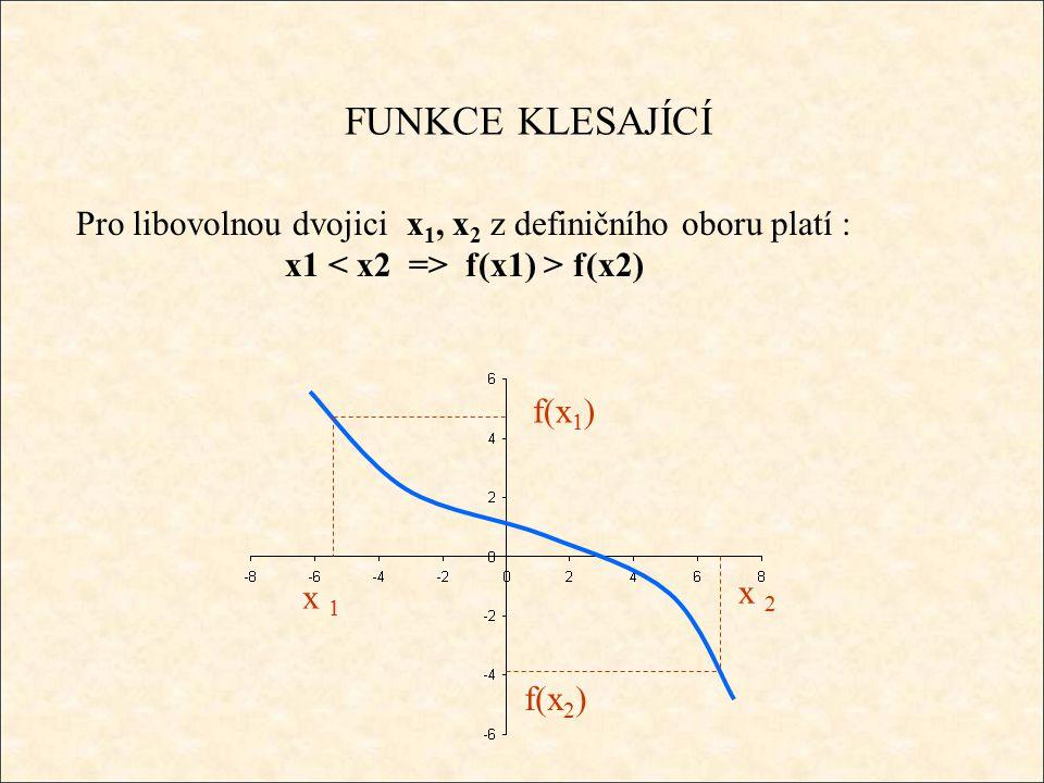 FUNKCE KLESAJÍCÍ Pro libovolnou dvojici x 1, x 2 z definičního oboru platí : x1 f(x1) > f(x2) x 1 f(x 1 ) x 2 f(x 2 )