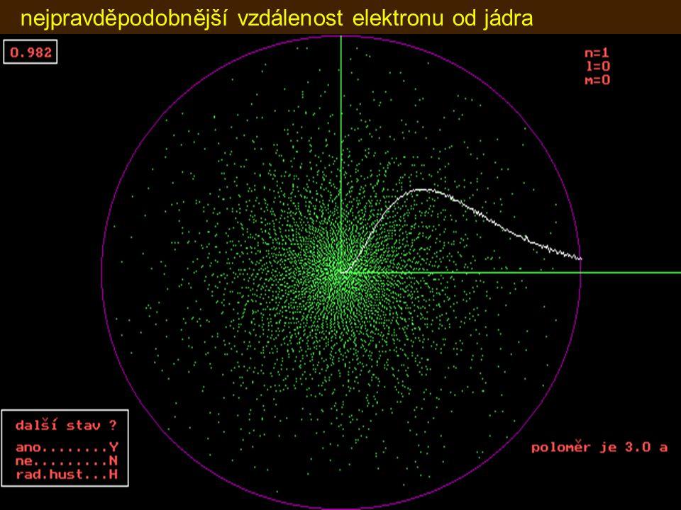 nejpravděpodobnější vzdálenost elektronu od jádra