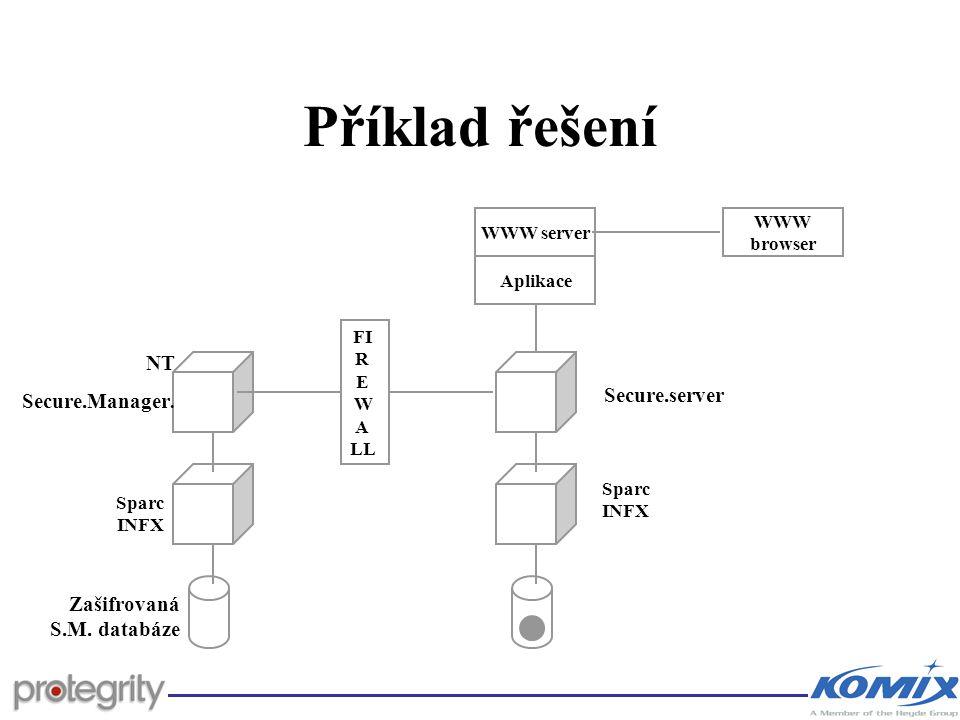 Příklad řešení NT Secure.Manager. Zašifrovaná S.M. databáze Sparc INFX FI R E W A LL Secure.server Sparc INFX WWW server Aplikace WWW browser