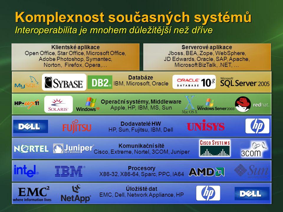 Komplexnost současných systémů Interoperabilita je mnohem důležitější než dříve Klientské aplikace Open Office, Star Office, Microsoft Office, Adobe Photoshop, Symantec, Norton, Firefox, Opera,… Serverové aplikace Jboss, BEA, Zope, WebSphere, JD Edwards, Oracle, SAP, Apache, Microsoft BizTalk,.NET, … Úložiště dat EMC, Dell, Network Appliance, HP Procesory X86-32, X86-64, Sparc, PPC, IA64 Komunikační sítě Cisco, Extreme, Nortel, 3COM, Juniper Dodavatelé HW HP, Sun, Fujitsu, IBM, Dell Operační systémy, Middleware Apple, HP, IBM, MS, Sun Databáze IBM, Microsoft, Oracle