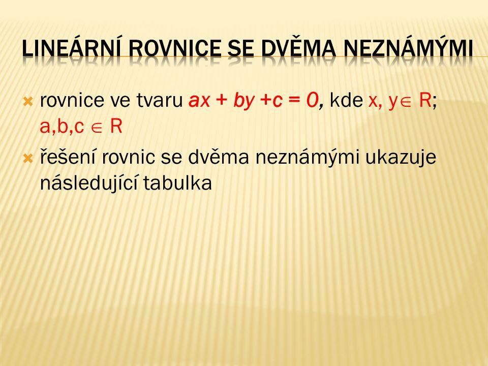  rovnice ve tvaru ax + by +c = 0, kde x, y  R; a,b,c  R  řešení rovnic se dvěma neznámými ukazuje následující tabulka
