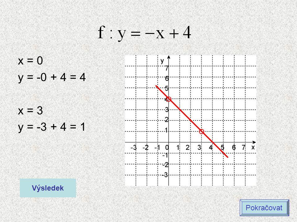 x = 0 y = -0 + 4 = 4 x = 3 y = -3 + 4 = 1 Výsledek Pokračovat